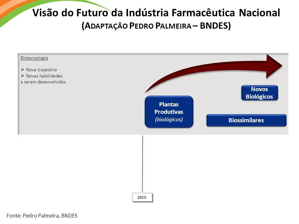 Visão do Futuro da Indústria Farmacêutica Nacional