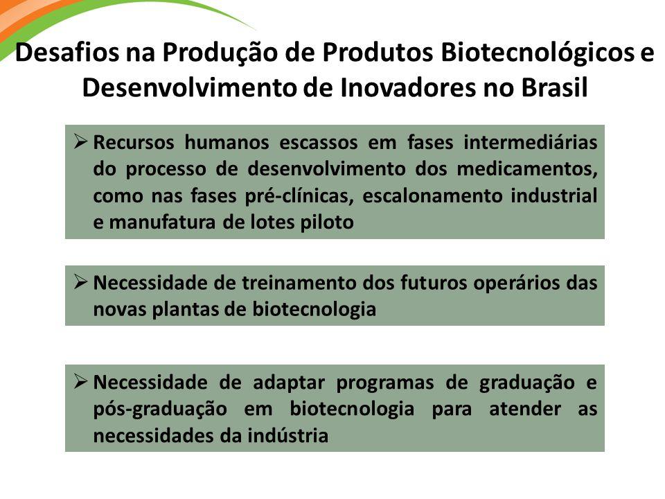 Desafios na Produção de Produtos Biotecnológicos e Desenvolvimento de Inovadores no Brasil