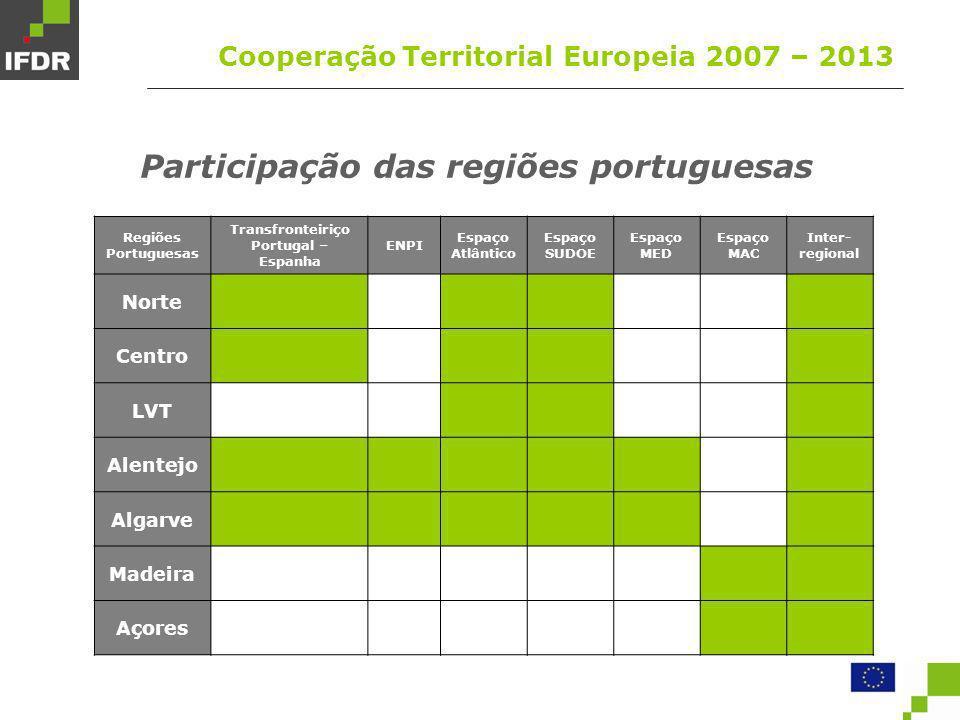 Participação das regiões portuguesas
