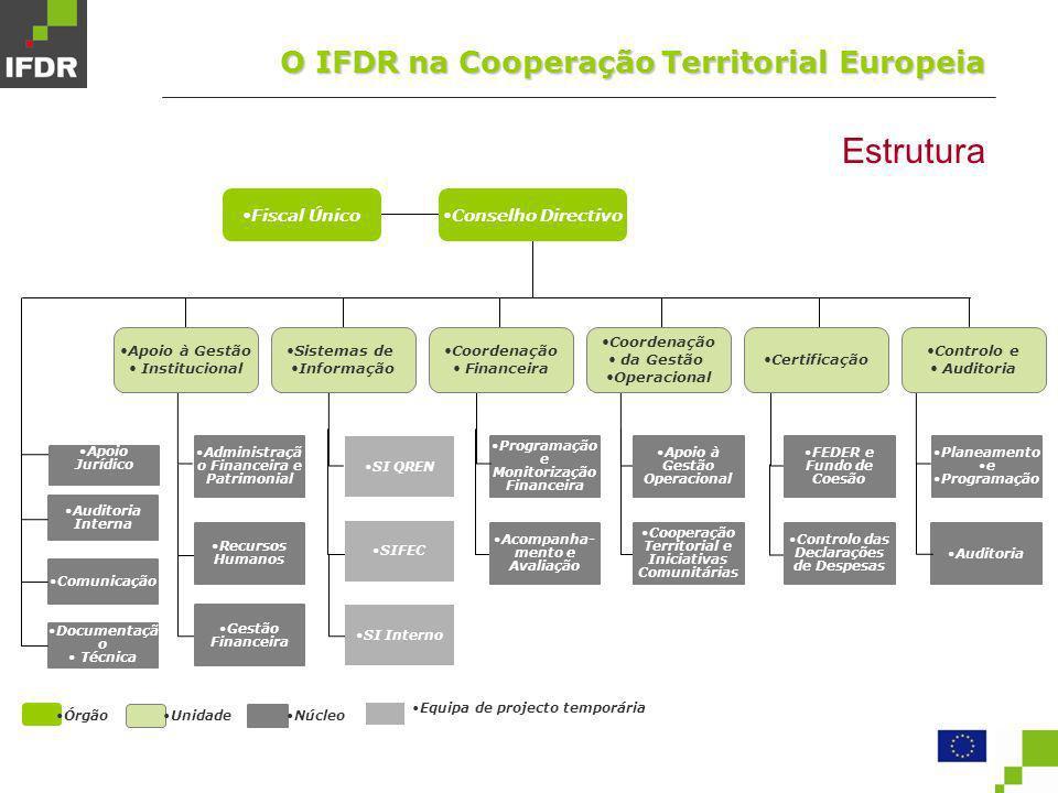 Estrutura O IFDR na Cooperação Territorial Europeia Fiscal Único