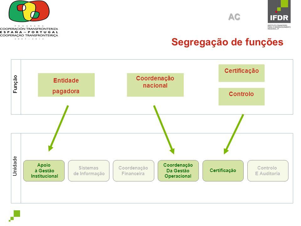 Segregação de funções AC Coordenação nacional Controlo Certificação