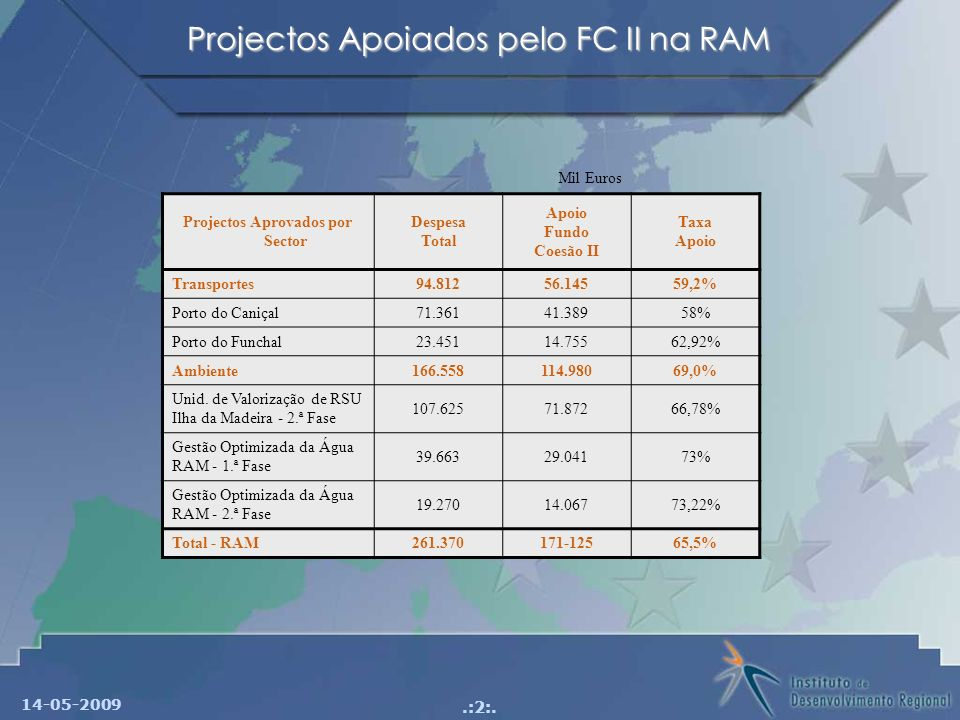 Projectos Apoiados pelo FC II na RAM