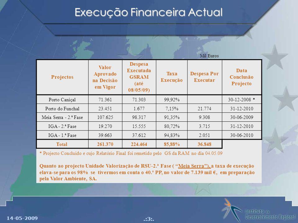 Execução Financeira Actual