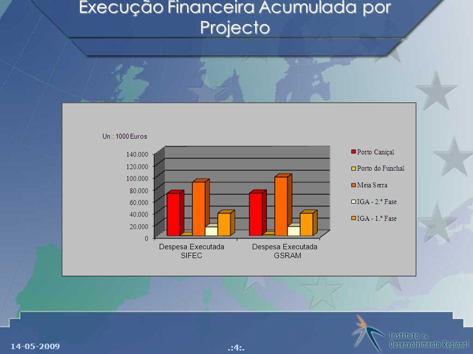 Execução Financeira Acumulada por Projecto