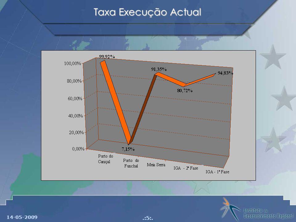 Taxa Execução Actual 14-05-2009