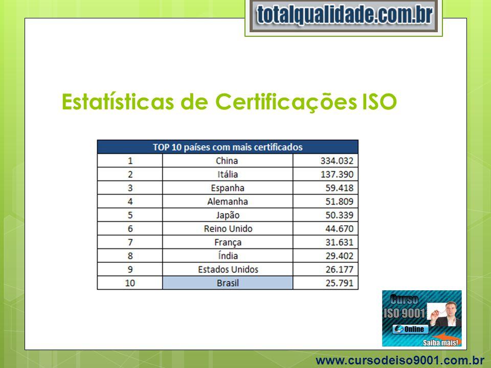 Estatísticas de Certificações ISO