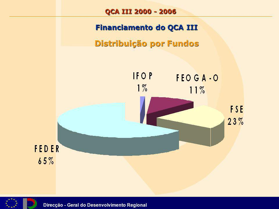 Financiamento do QCA III Distribuição por Fundos