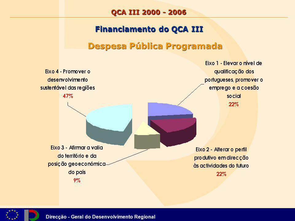 Financiamento do QCA III Despesa Pública Programada