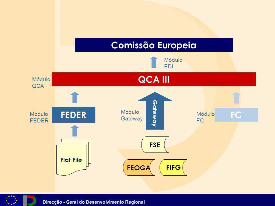 Comissão Europeia QCA III FEDER FC
