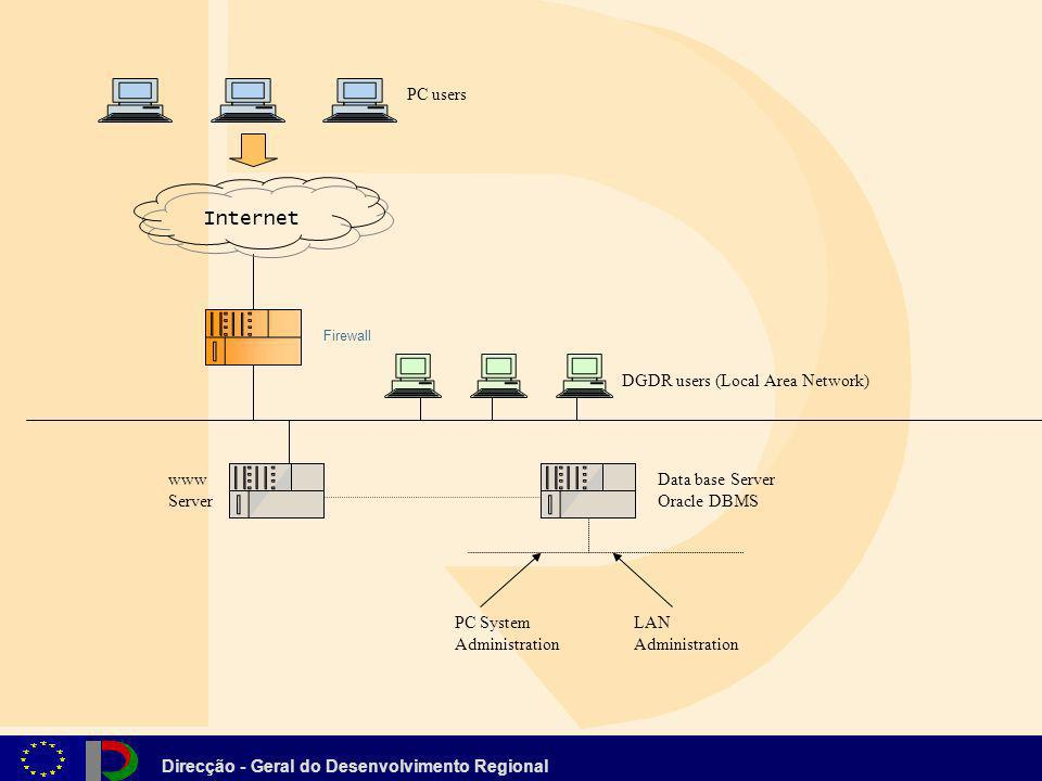 Internet PC users DGDR users (Local Area Network) www Server