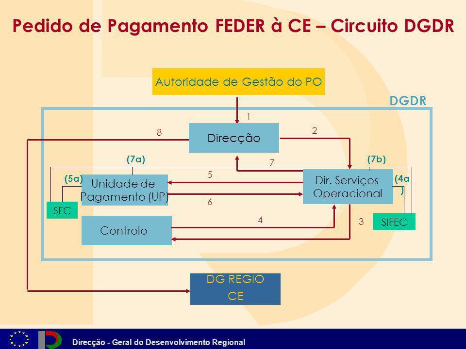 Pedido de Pagamento FEDER à CE – Circuito DGDR