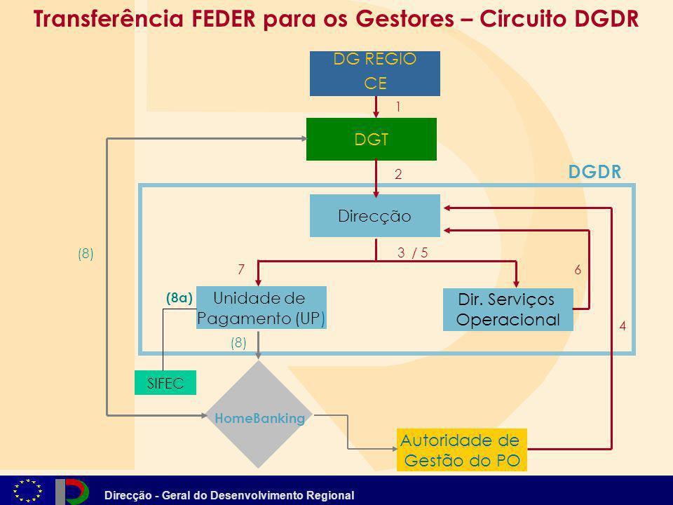 Transferência FEDER para os Gestores – Circuito DGDR