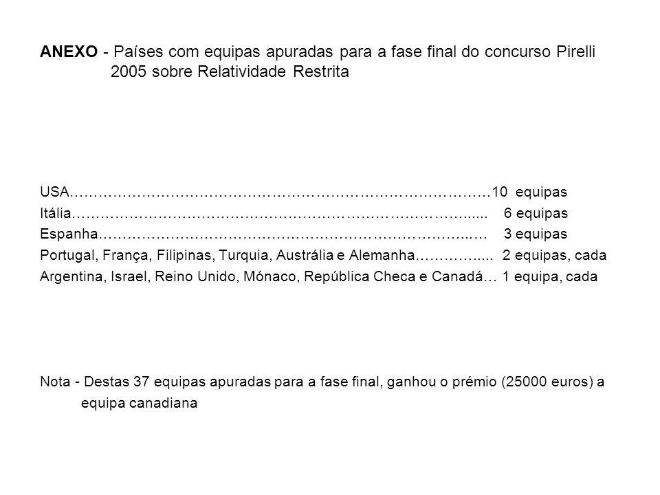 ANEXO - Países com equipas apuradas para a fase final do concurso Pirelli 2005 sobre Relatividade Restrita