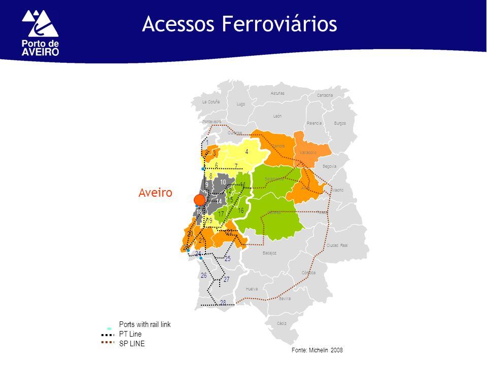 Acessos Ferroviários Aveiro Ports with rail link PT Line SP LINE