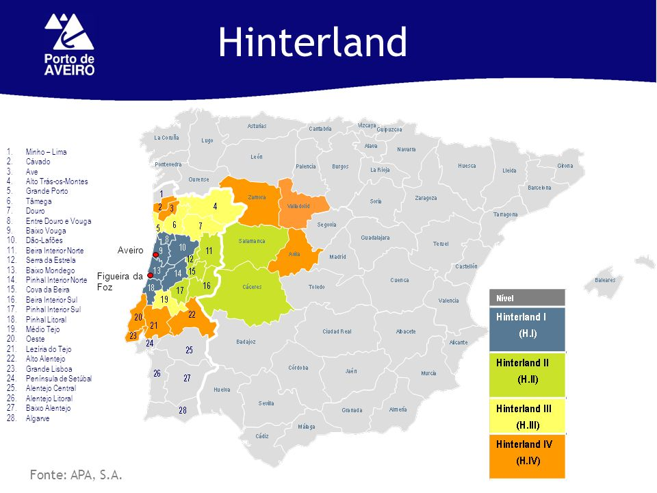 Hinterland Fonte: APA, S.A. Aveiro Figueira da Foz Minho – Lima Cávado