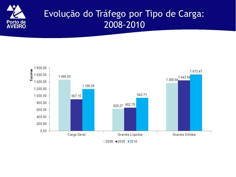 Evolução do Tráfego por Tipo de Carga: 2008-2010