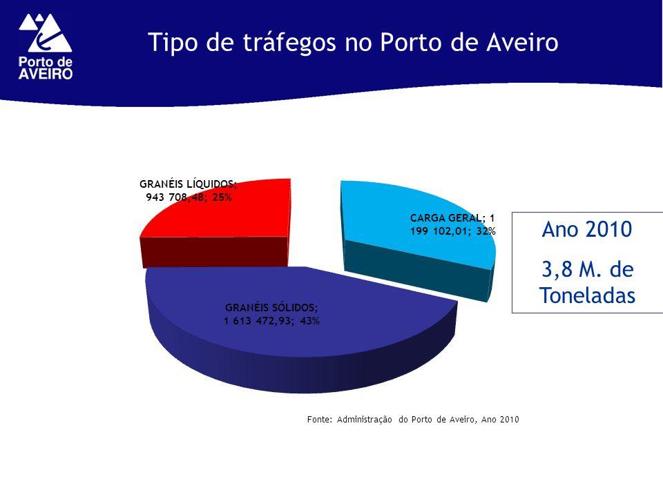 Tipo de tráfegos no Porto de Aveiro