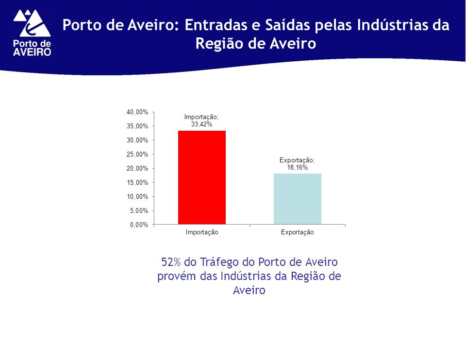 Porto de Aveiro: Entradas e Saídas pelas Indústrias da Região de Aveiro