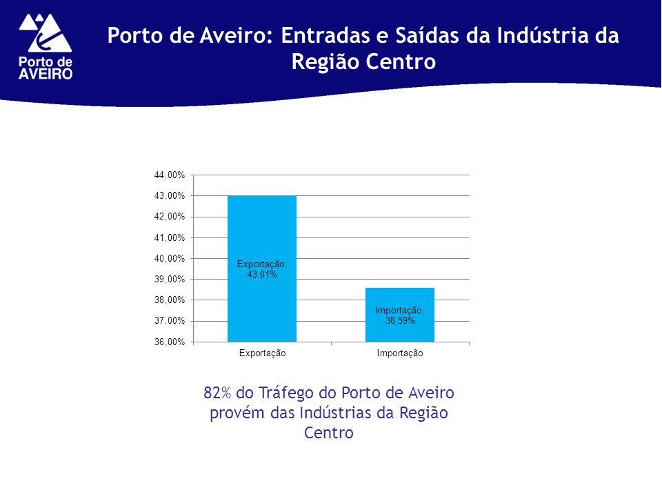 Porto de Aveiro: Entradas e Saídas da Indústria da Região Centro