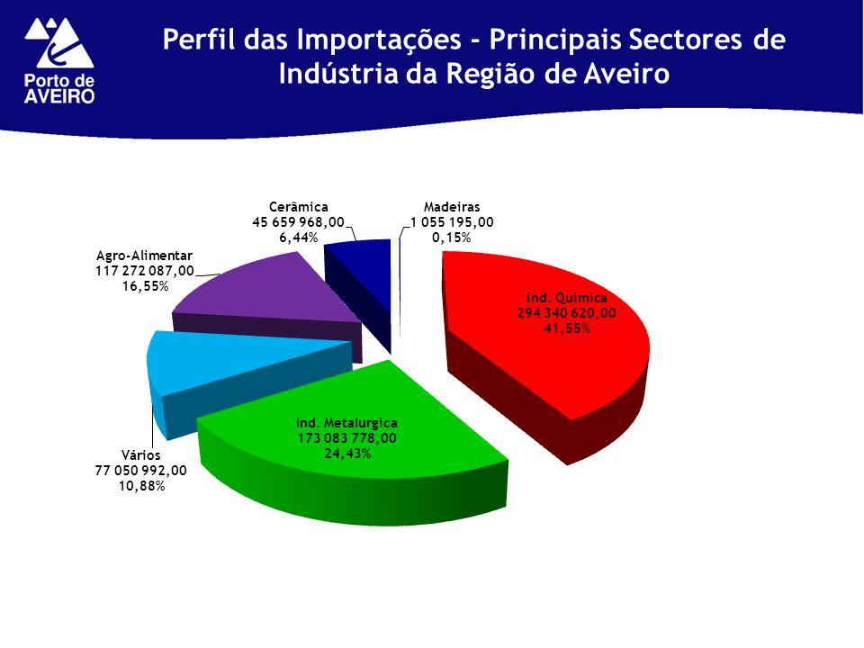 Perfil das Importações - Principais Sectores de Indústria da Região de Aveiro