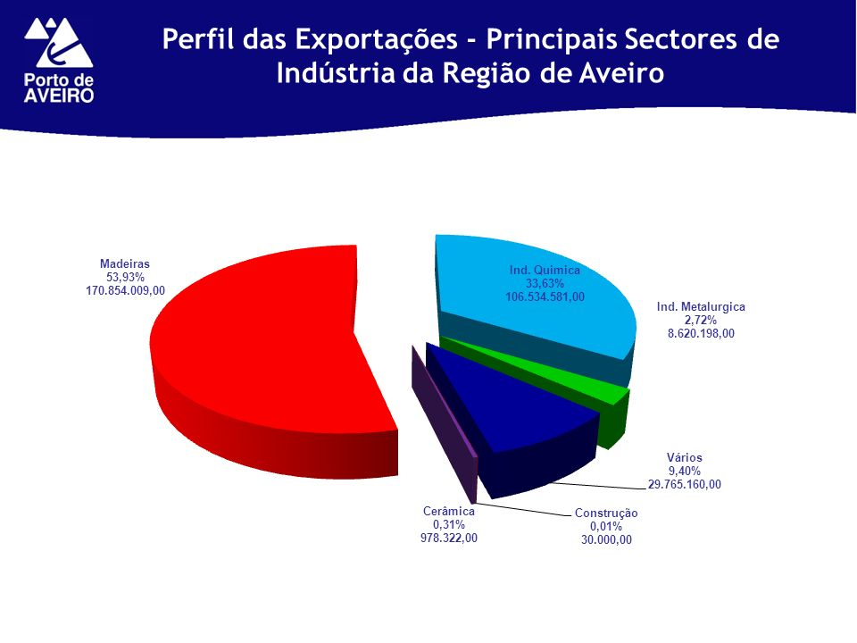 Perfil das Exportações - Principais Sectores de Indústria da Região de Aveiro