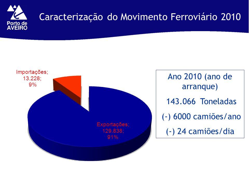Caracterização do Movimento Ferroviário 2010