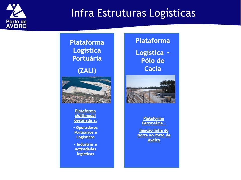 Infra Estruturas Logísticas