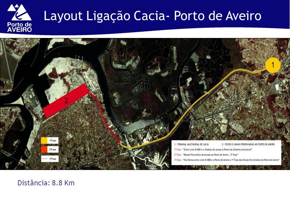 Layout Ligação Cacia- Porto de Aveiro