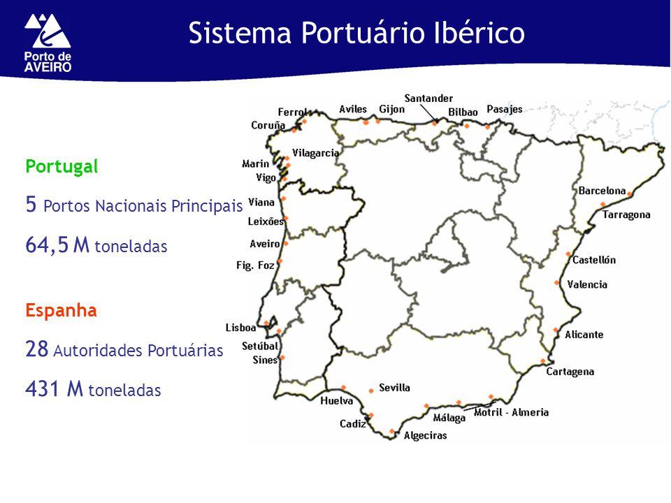 Sistema Portuário Ibérico
