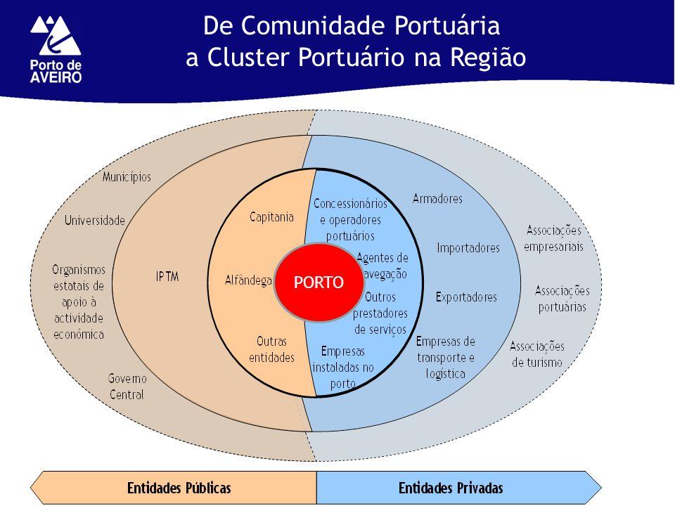 De Comunidade Portuária a Cluster Portuário na Região