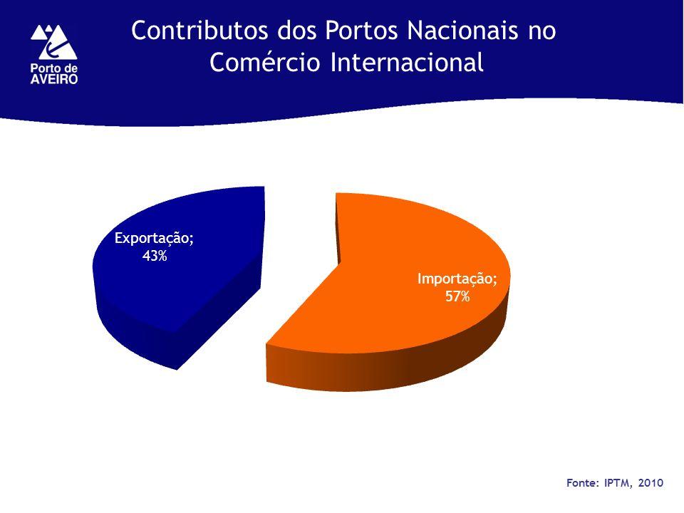 Contributos dos Portos Nacionais no Comércio Internacional