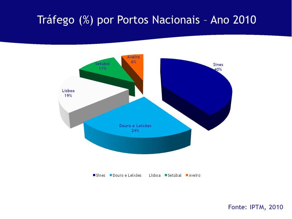 Tráfego (%) por Portos Nacionais – Ano 2010