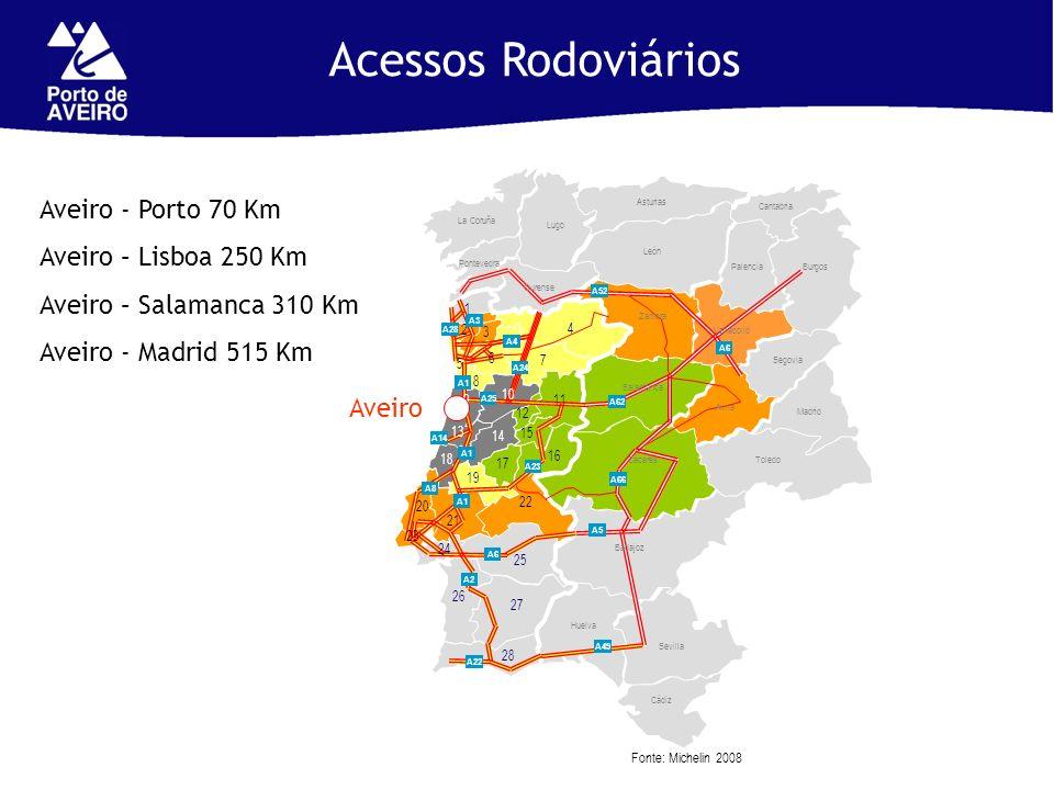 Acessos Rodoviários Aveiro - Porto 70 Km Aveiro – Lisboa 250 Km