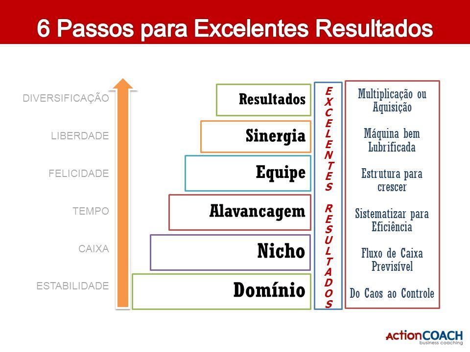 6 Passos para Excelentes Resultados