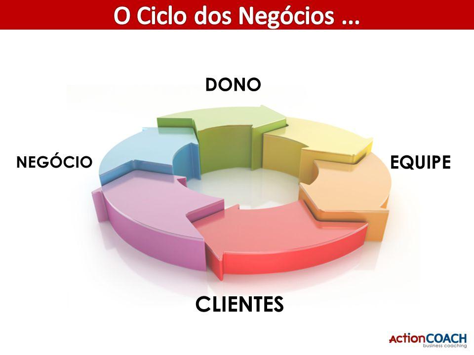 O Ciclo dos Negócios ... Equipe Clientes CLIENTES DONO EQUIPE NEGÓCIO