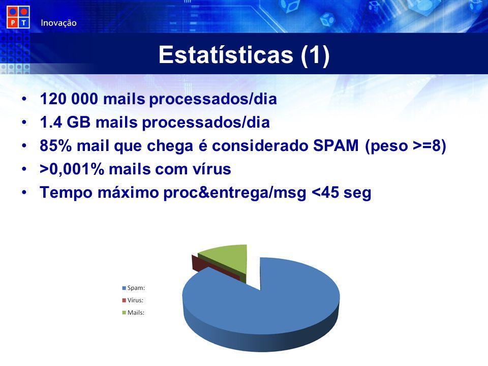 Estatísticas (1) 120 000 mails processados/dia