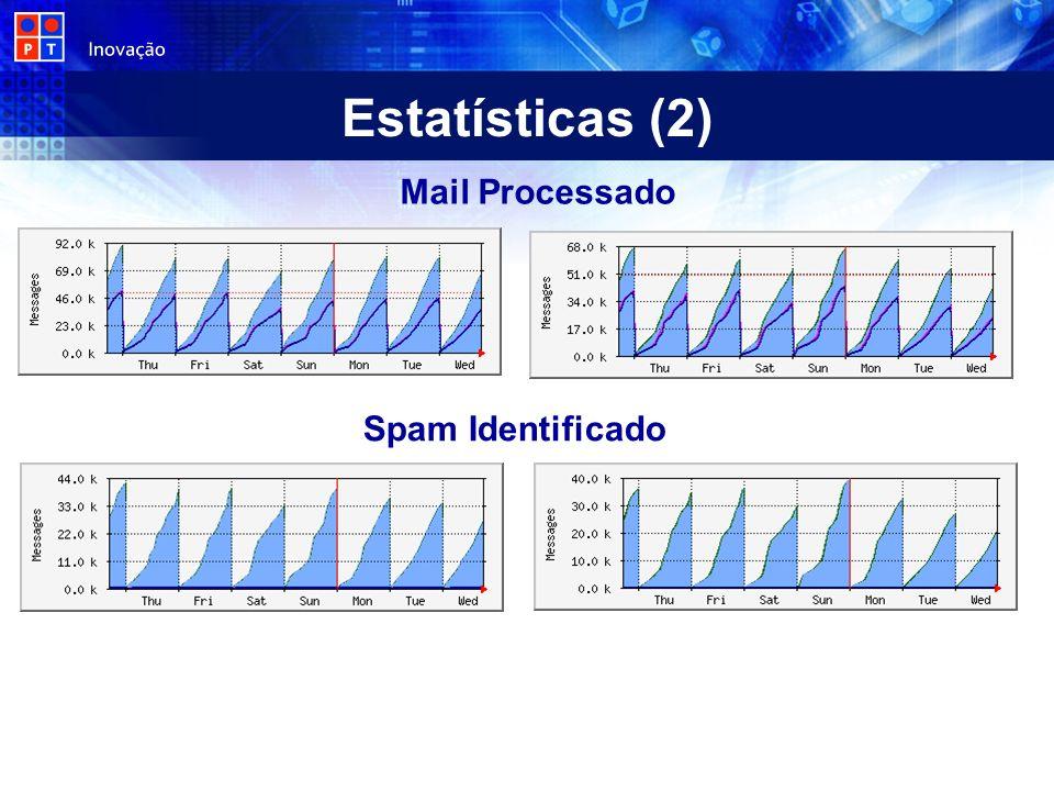 Estatísticas (2) Mail Processado Spam Identificado