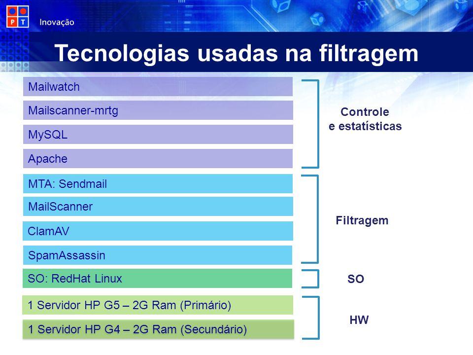 Tecnologias usadas na filtragem Controle e estatísticas