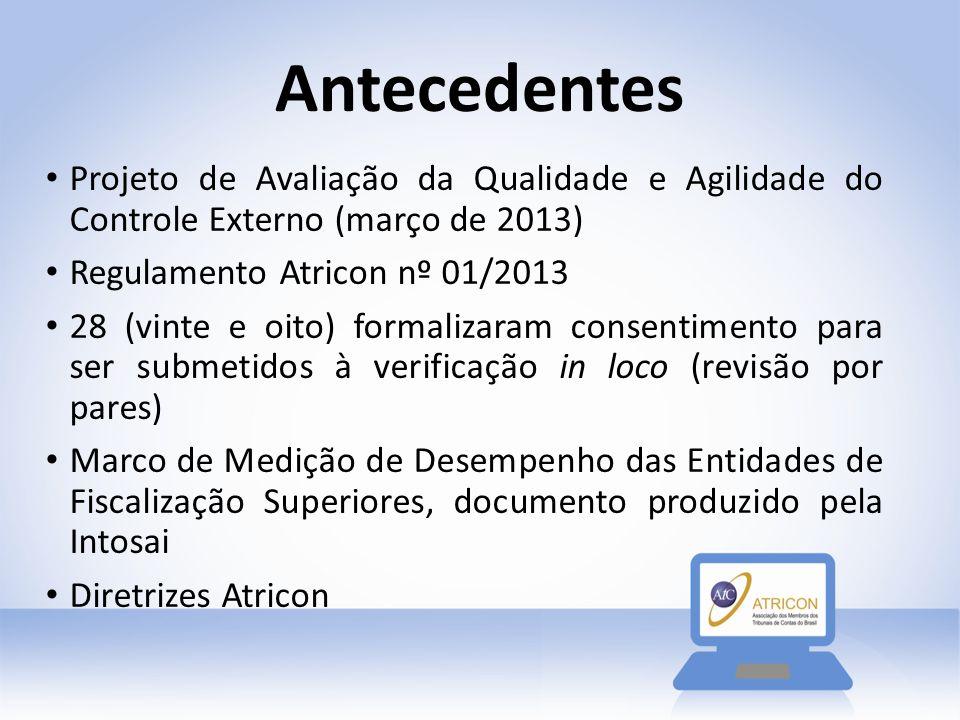 Antecedentes Projeto de Avaliação da Qualidade e Agilidade do Controle Externo (março de 2013) Regulamento Atricon nº 01/2013.