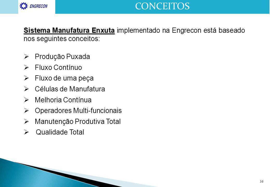 CONCEITOS Sistema Manufatura Enxuta implementado na Engrecon está baseado nos seguintes conceitos: Produção Puxada.