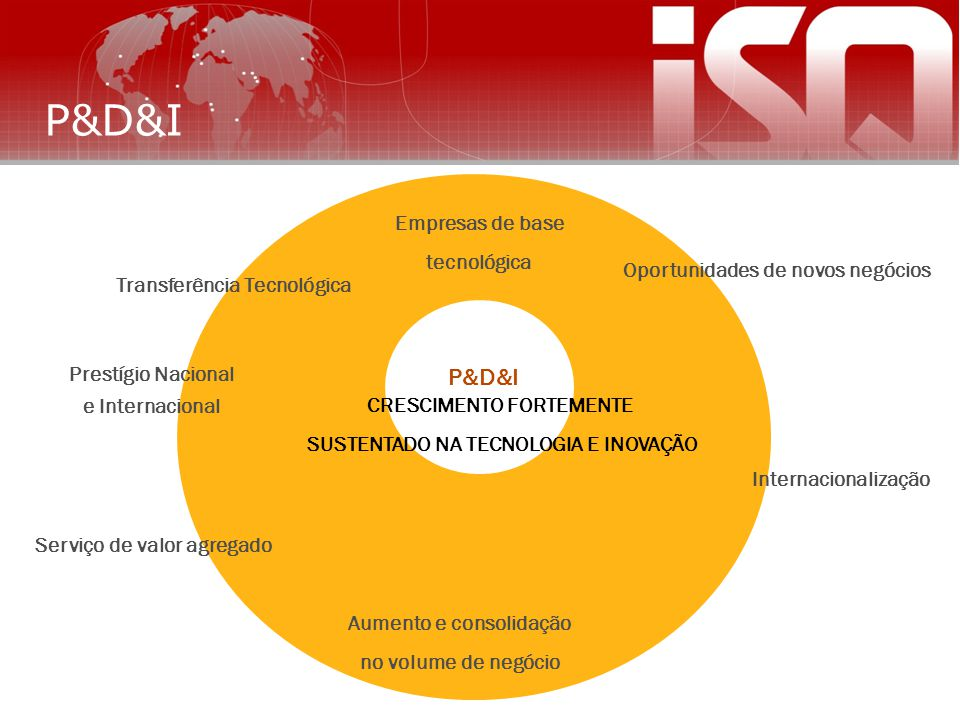 P&D&I R&D&I MISSION CRESCIMENTO FORTEMENTE P&D&I Empresas de base