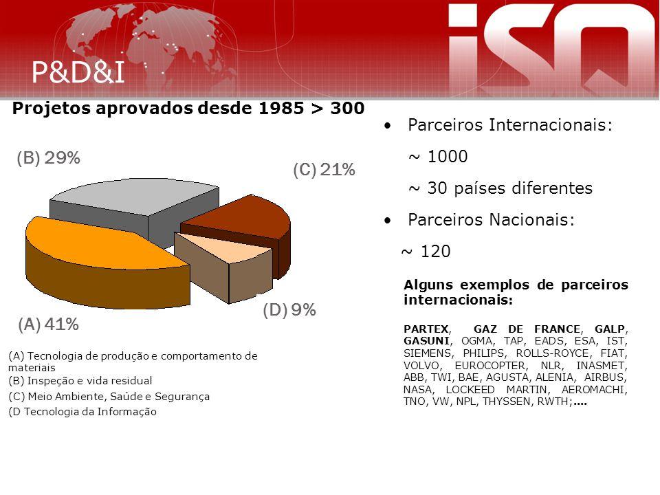 Projetos aprovados desde 1985 > 300