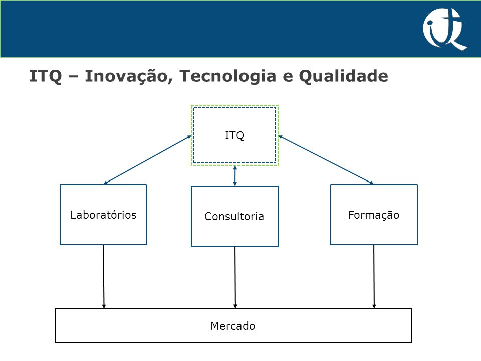 P&D&I ITQ – Inovação, Tecnologia e Qualidade Laboratórios Consultoria