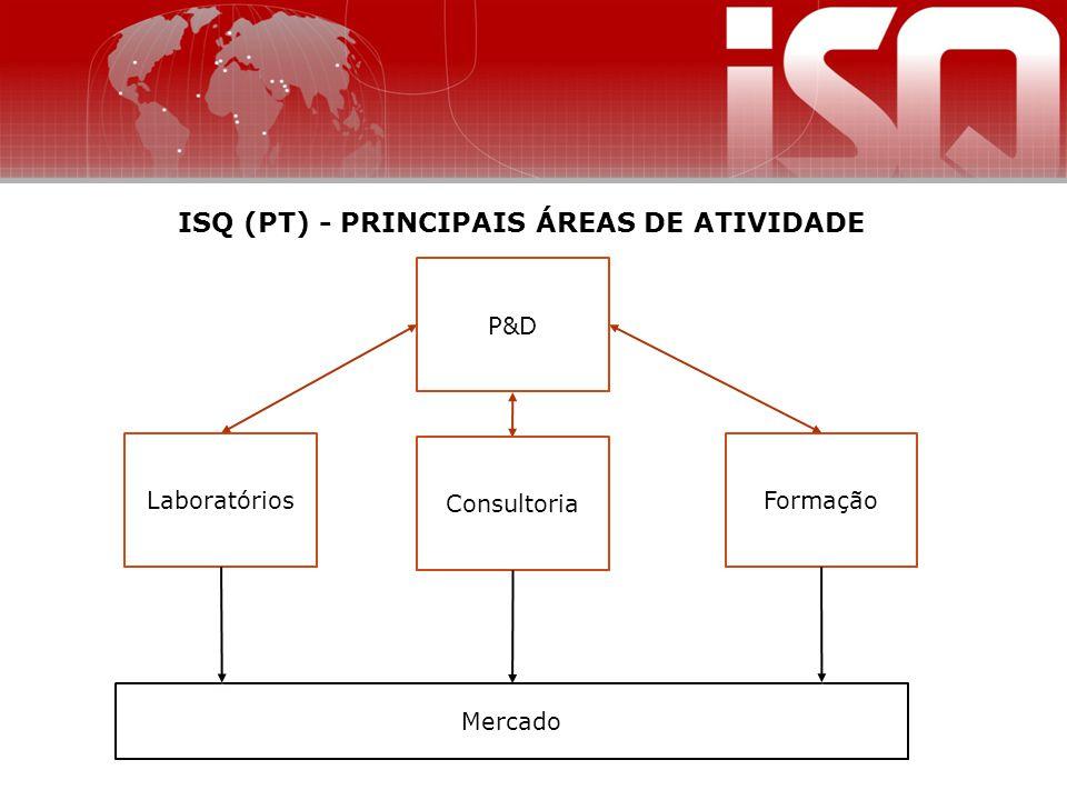 ISQ (PT) - PRINCIPAIS ÁREAS DE ATIVIDADE