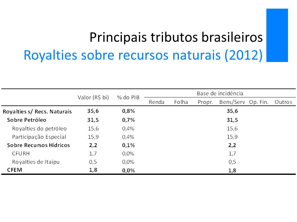 Principais tributos brasileiros Royalties sobre recursos naturais (2012)