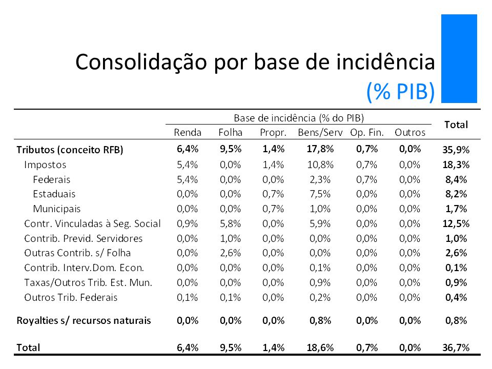 Consolidação por base de incidência (% PIB)