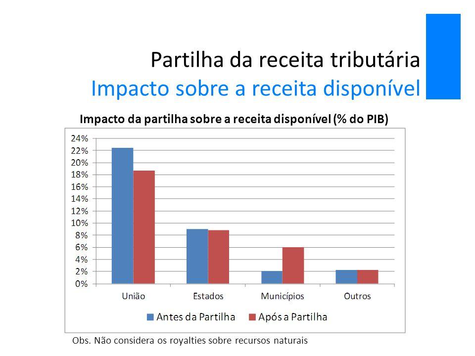Partilha da receita tributária Impacto sobre a receita disponível