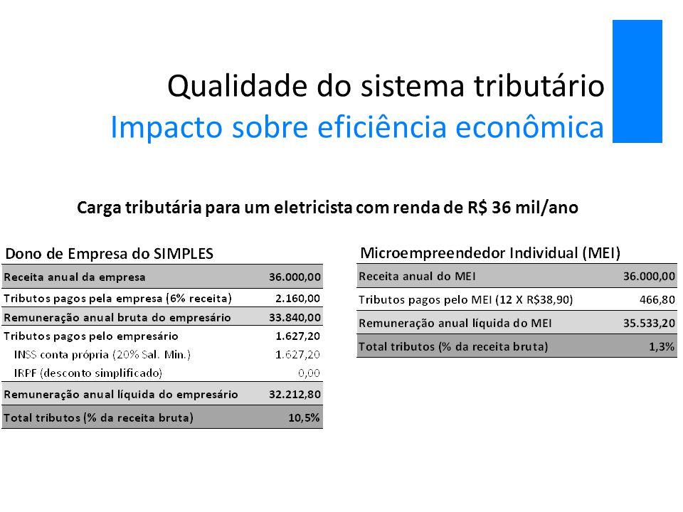 Qualidade do sistema tributário Impacto sobre eficiência econômica