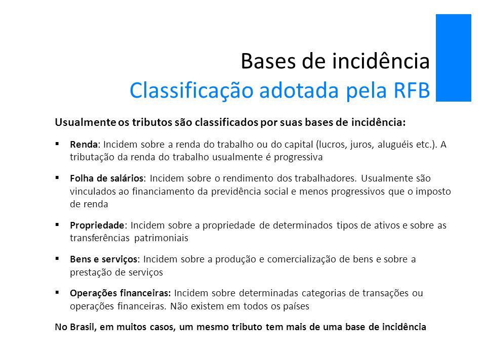 Bases de incidência Classificação adotada pela RFB