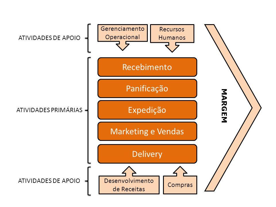 Recebimento Panificação Expedição Marketing e Vendas Delivery